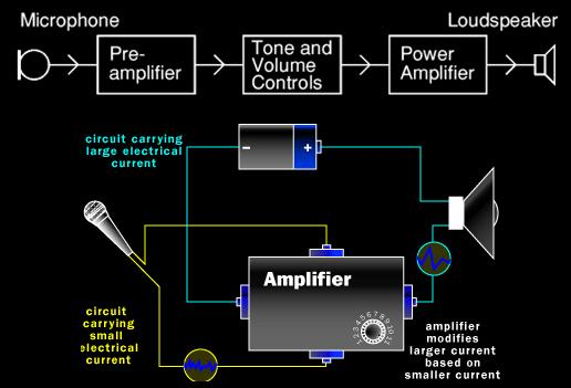 Image on sound amplifier system