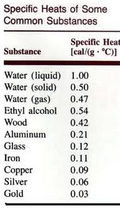 specific heat of some substances
