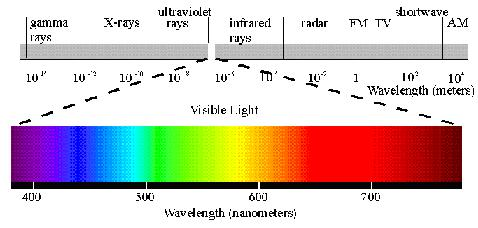 visible light wave
